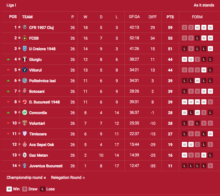 Liga 1 Rom