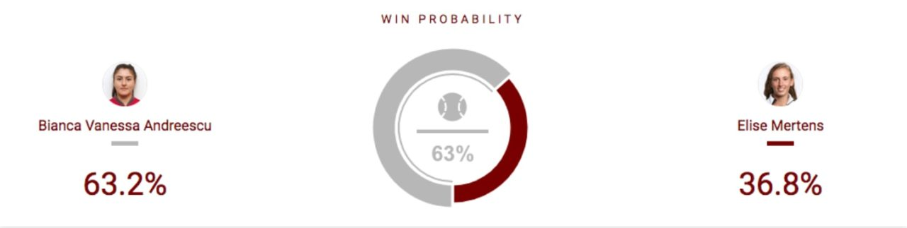 Andreescu vs Mertens Preview & Betting Tips