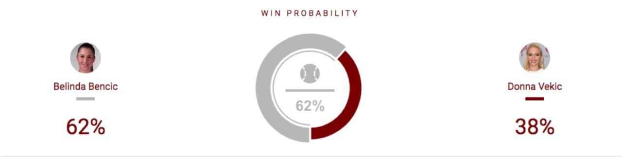 2019 US Open Bencic vs Vekic Preview & Betting Tips