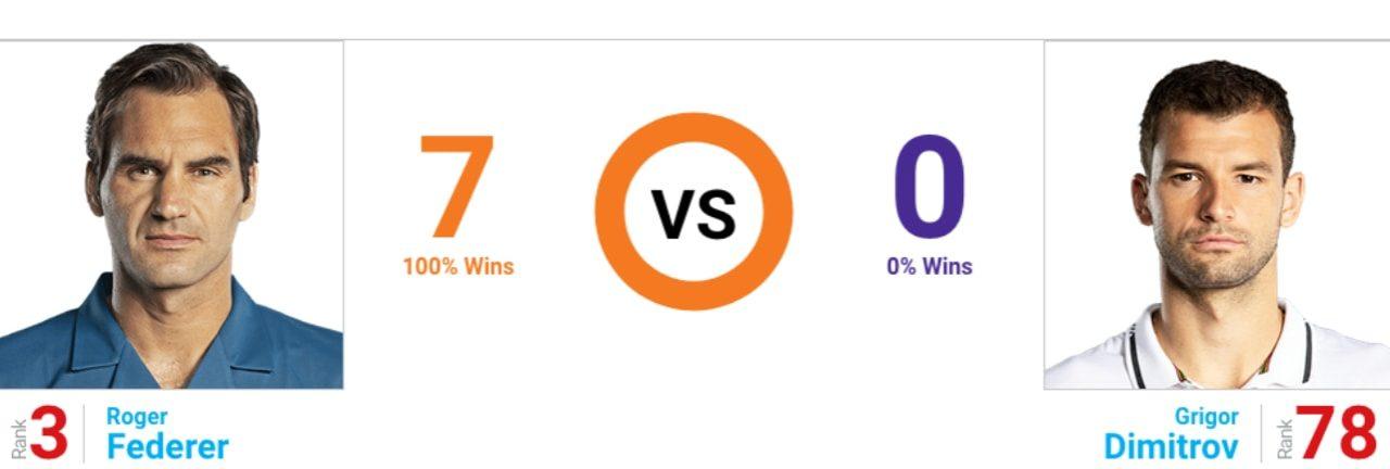 Federer vs Dimitrov Preview & Betting Tips