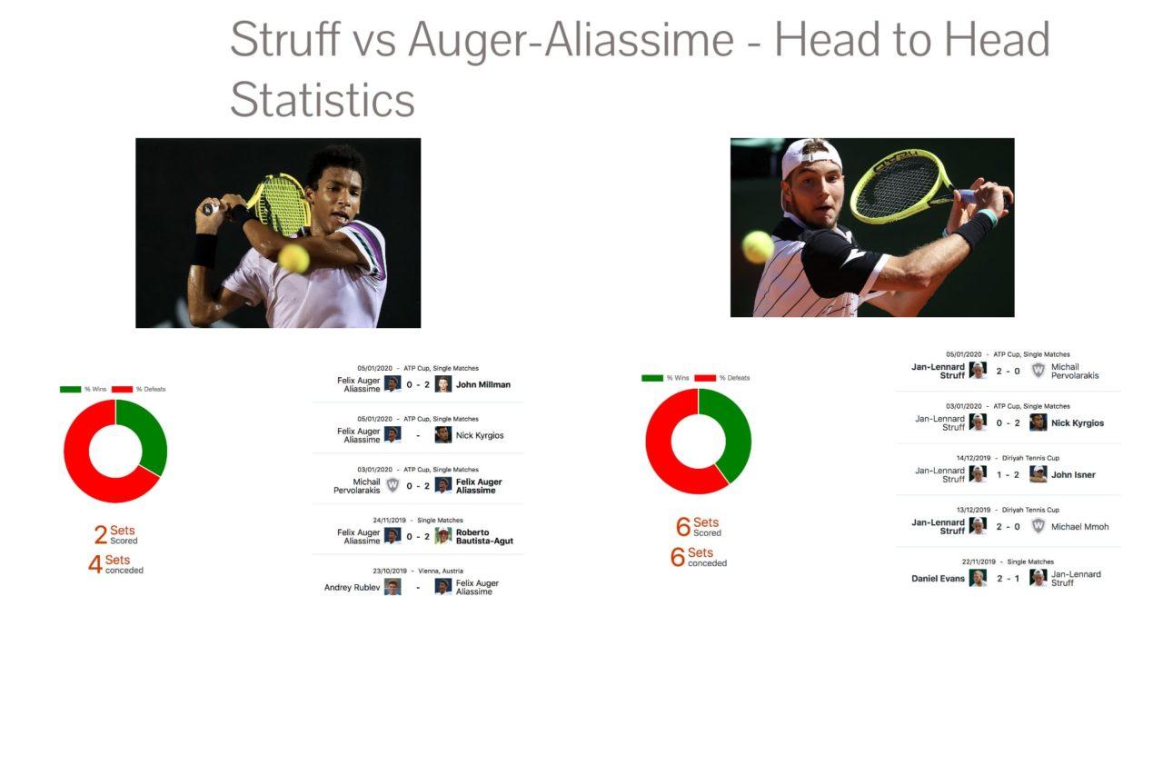 Auger-Aliassime vs Struff Tennis Betting Tips