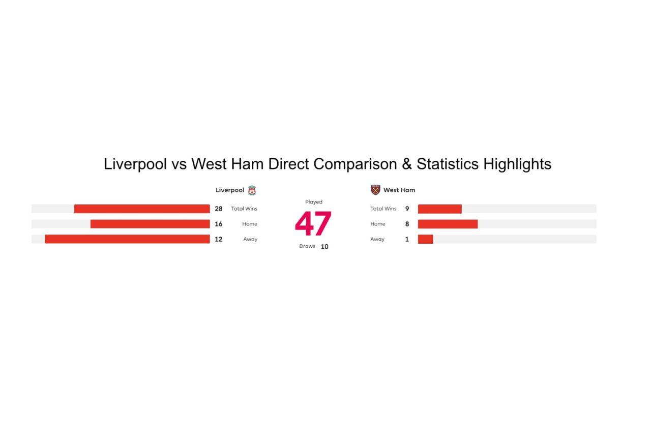 Liverpool vs West Ham Direct Comparison & Statistics Highlights